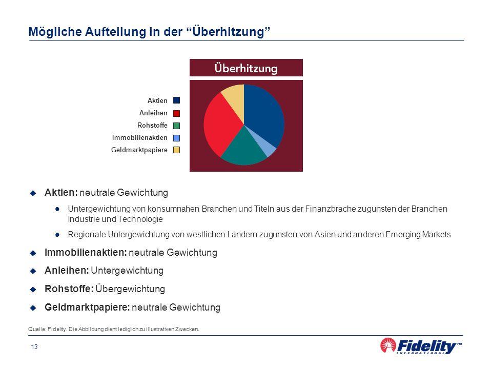 13 Aktien: neutrale Gewichtung Untergewichtung von konsumnahen Branchen und Titeln aus der Finanzbrache zugunsten der Branchen Industrie und Technolog