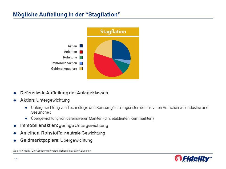 14 Defensivste Aufteilung der Anlageklassen Aktien: Untergewichtung Untergewichtung von Technologie und Konsumgütern zugunsten defensiveren Branchen w