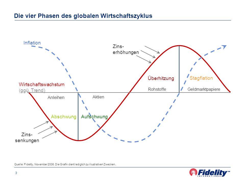 3 Die vier Phasen des globalen Wirtschaftszyklus Zins- senkungen Wirtschaftswachstum (ggü. Trend) Anleihen Zins- erhöhungen Inflation Überhitzung Stag