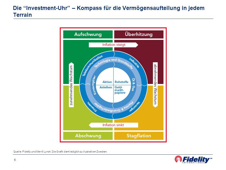 6 Die Investment-Uhr – Kompass für die Vermögensaufteilung in jedem Terrain Quelle: Fidelity und Merrill Lynch. Die Grafik dient lediglich zu illustra