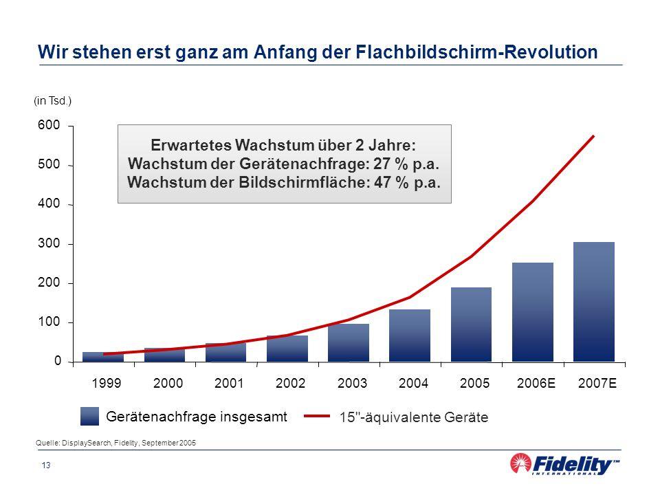 13 Wir stehen erst ganz am Anfang der Flachbildschirm-Revolution Quelle: DisplaySearch, Fidelity, September 2005 Erwartetes Wachstum über 2 Jahre: Wac