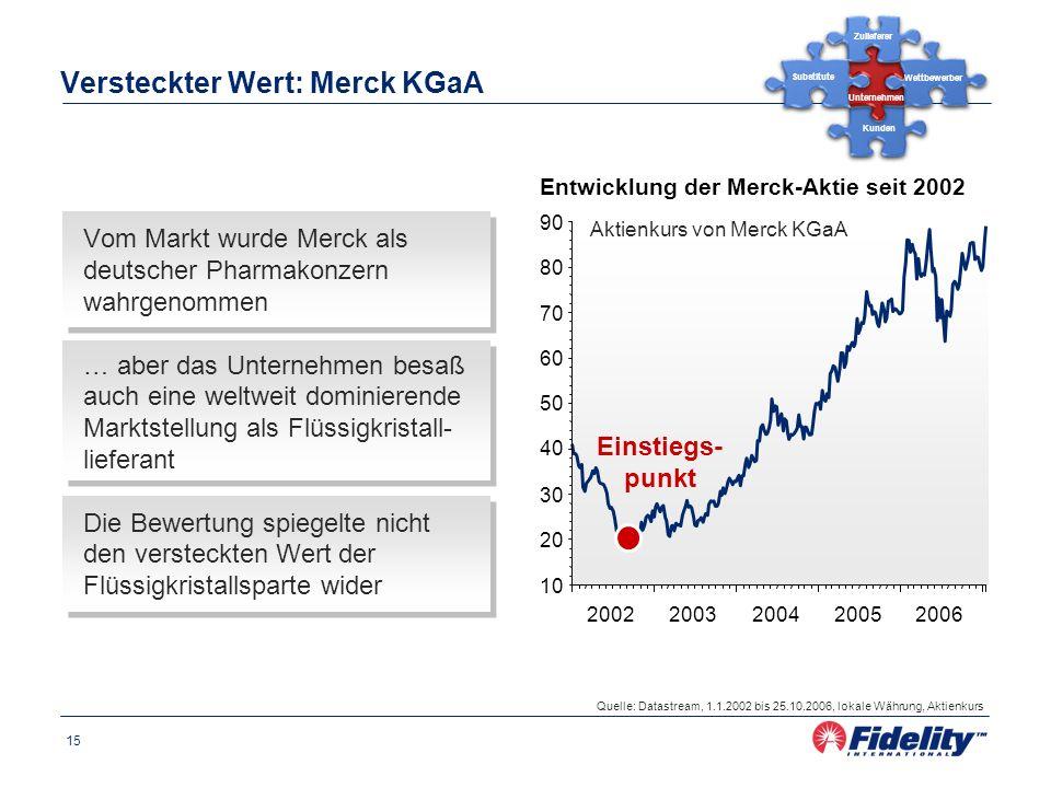 15 Versteckter Wert: Merck KGaA Vom Markt wurde Merck als deutscher Pharmakonzern wahrgenommen … aber das Unternehmen besaß auch eine weltweit dominie