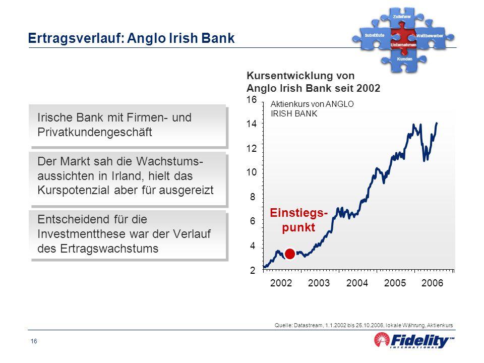 16 Ertragsverlauf: Anglo Irish Bank Quelle: Datastream, 1.1.2002 bis 25.10.2006, lokale Währung, Aktienkurs Kursentwicklung von Anglo Irish Bank seit