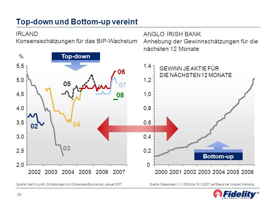 20 Top-down und Bottom-up vereint Source: DATASTREAM IRLAND Konsensschätzungen für das BIP-Wachstum 20022003200420052006 0 0,2 0,4 0,6 0,8 1,0 1,2 1,4