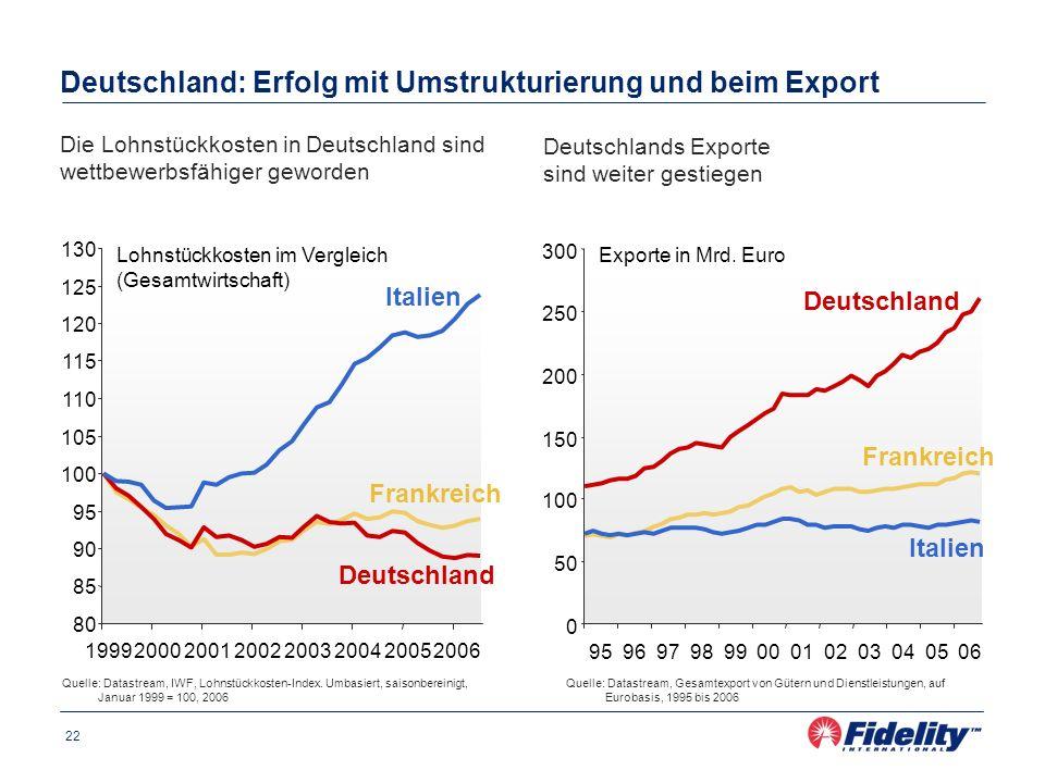 22 Deutschland: Erfolg mit Umstrukturierung und beim Export Quelle: Datastream, IWF, Lohnstückkosten-Index. Umbasiert, saisonbereinigt, Januar 1999 =