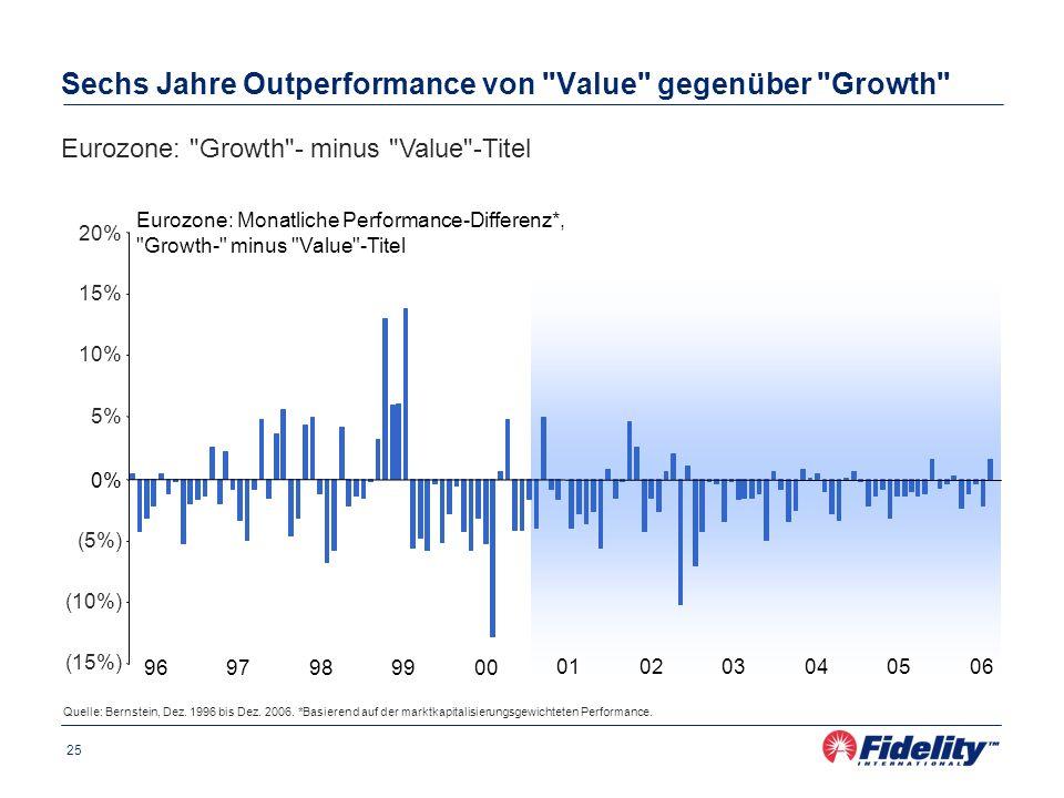 25 Sechs Jahre Outperformance von