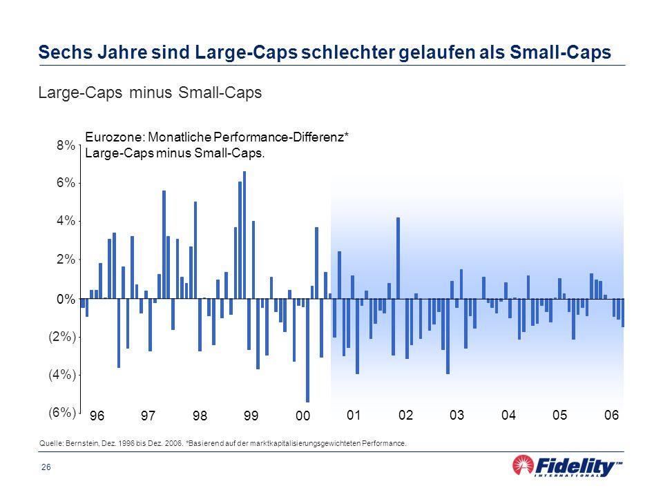 26 Quelle: Bernstein, Dez. 1996 bis Dez. 2006. *Basierend auf der marktkapitalisierungsgewichteten Performance. Sechs Jahre sind Large-Caps schlechter