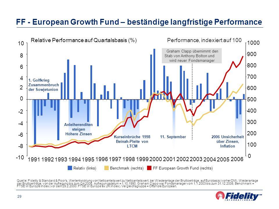 29 FF - European Growth Fund – beständige langfristige Performance Quelle: Fidelity & Standard & Poors, Wertentwicklung von Nettoanteilswert zu Nettoa