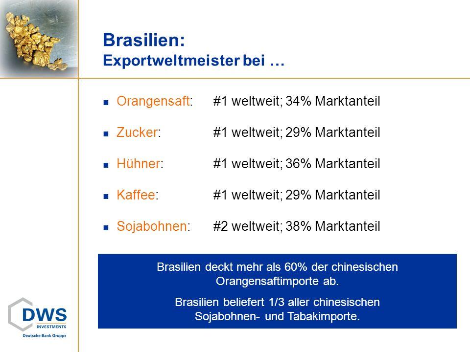 Brasilien: Exportweltmeister bei … Orangensaft:#1 weltweit; 34% Marktanteil Zucker:#1 weltweit; 29% Marktanteil Hühner:#1 weltweit; 36% Marktanteil Ka