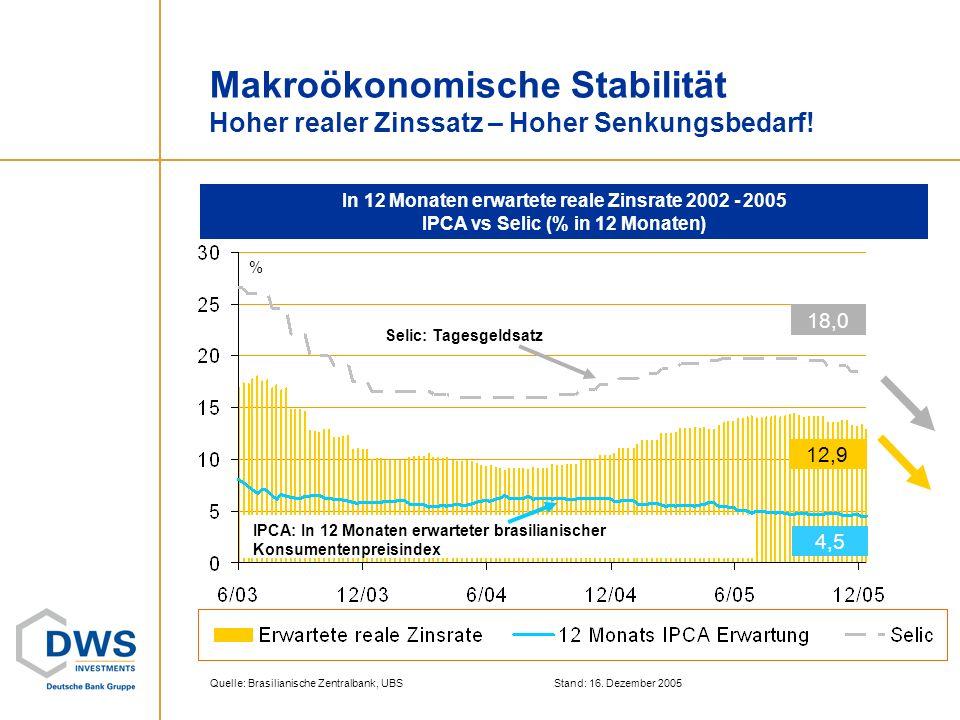 In 12 Monaten erwartete reale Zinsrate 2002 - 2005 IPCA vs Selic (% in 12 Monaten) Stand: 16. Dezember 2005 Makroökonomische Stabilität Hoher realer Z