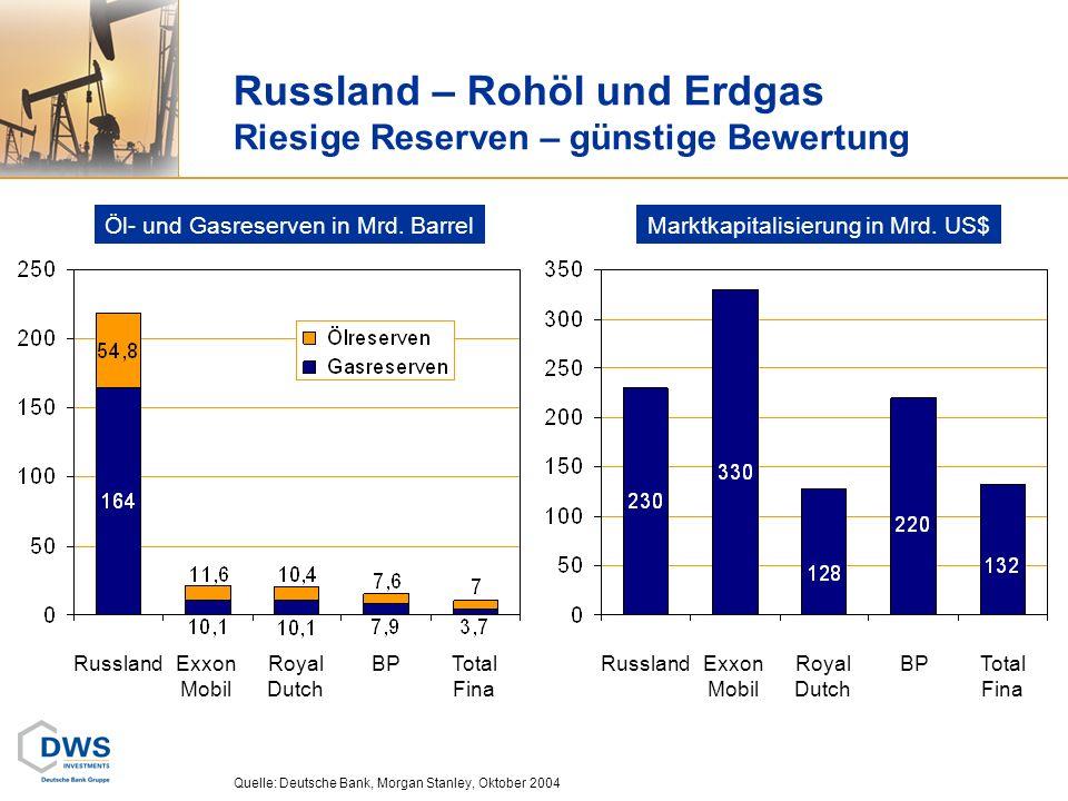 Russland – Rohöl und Erdgas Riesige Reserven – günstige Bewertung Quelle: Deutsche Bank, Morgan Stanley, Oktober 2004 RusslandExxon Mobil Royal Dutch