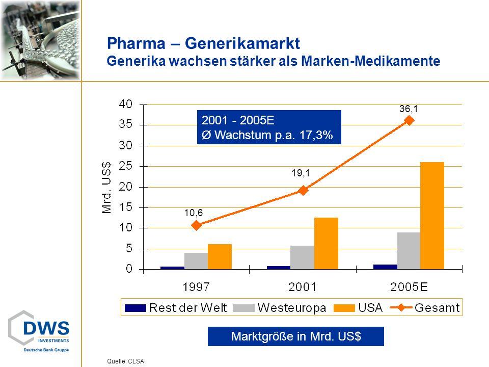 Marktgröße in Mrd. US$ 10,6 19,1 36,1 2001 - 2005E Ø Wachstum p.a. 17,3% Pharma – Generikamarkt Generika wachsen stärker als Marken-Medikamente Quelle
