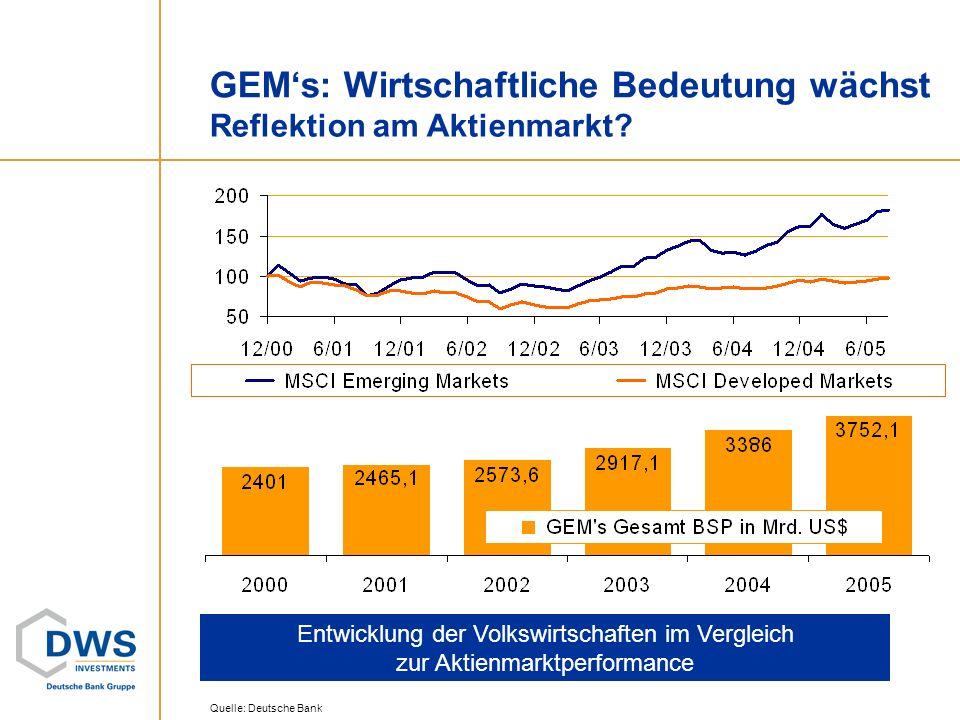 GEMs: Wirtschaftliche Bedeutung wächst Reflektion am Aktienmarkt? Entwicklung der Volkswirtschaften im Vergleich zur Aktienmarktperformance Quelle: De
