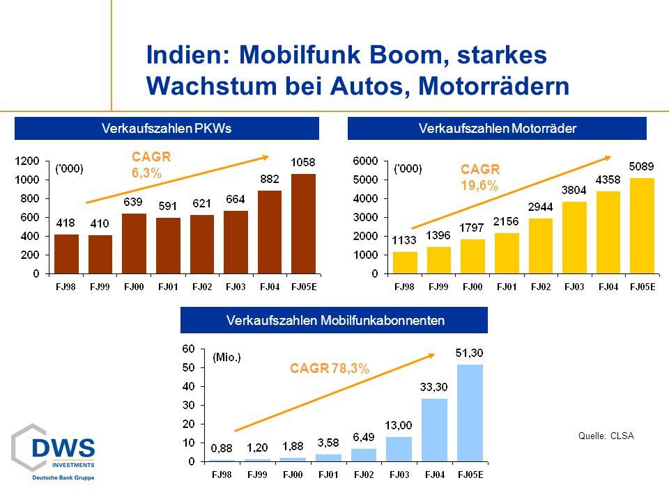 Indien: Mobilfunk Boom, starkes Wachstum bei Autos, Motorrädern Verkaufszahlen MotorräderVerkaufszahlen PKWs Verkaufszahlen Mobilfunkabonnenten Quelle