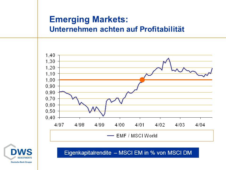Emerging Markets: Unternehmen achten auf Profitabilität Eigenkapitalrendite – MSCI EM in % von MSCI DM