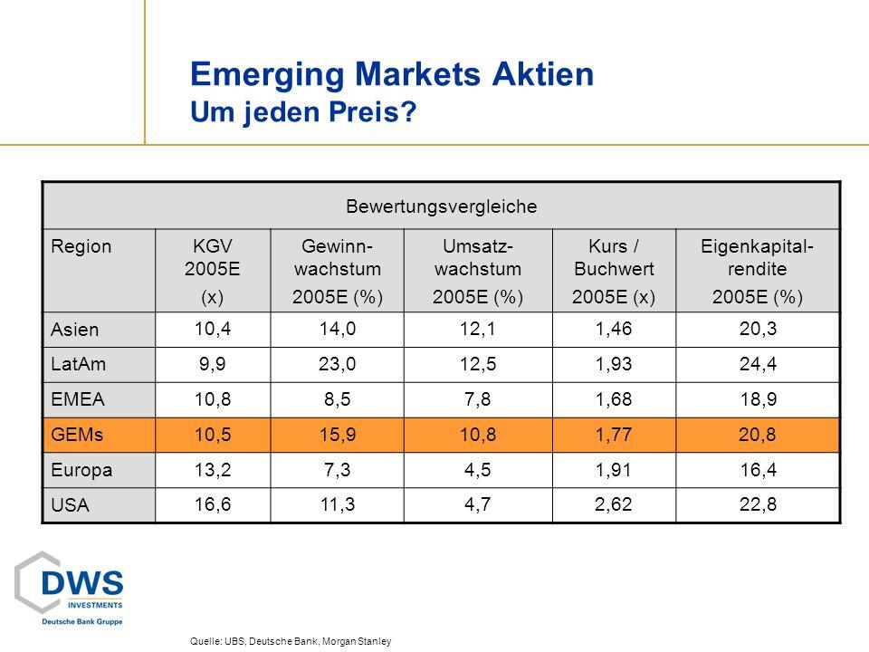 Emerging Markets Aktien Um jeden Preis? Quelle: UBS, Deutsche Bank, Morgan Stanley Bewertungsvergleiche RegionKGV 2005E (x) Gewinn- wachstum 2005E (%)