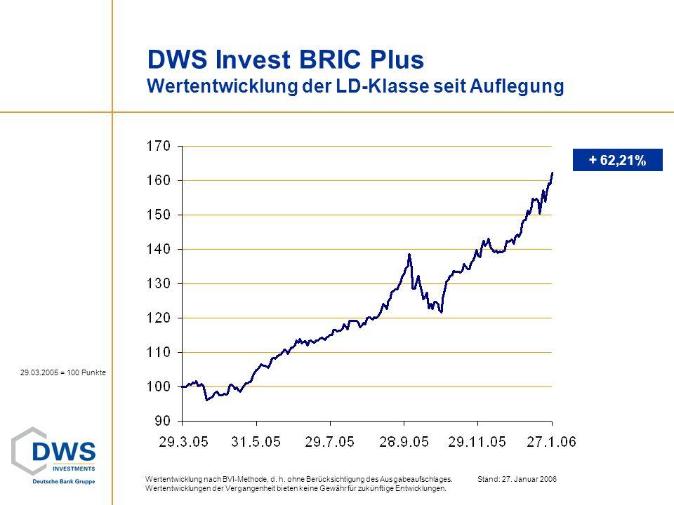 DWS Invest BRIC Plus Wertentwicklung der LD-Klasse seit Auflegung 29.03.2005 = 100 Punkte Wertentwicklung nach BVI-Methode, d. h. ohne Berücksichtigun