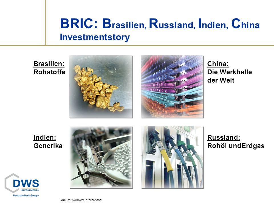 BRIC: B rasilien, R ussland, I ndien, C hina Investmentstory Quelle: Sydinvest International Brasilien: Rohstoffe Indien: Generika Russland: Rohöl und