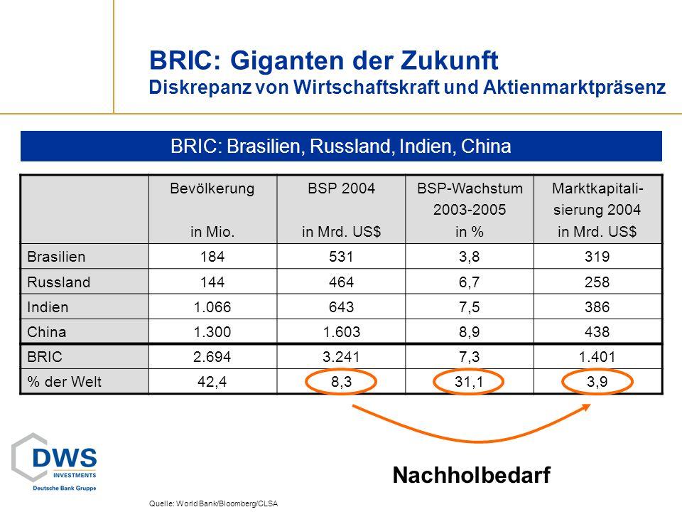 BRIC: Giganten der Zukunft Diskrepanz von Wirtschaftskraft und Aktienmarktpräsenz BRIC: Brasilien, Russland, Indien, China Quelle: World Bank/Bloomber