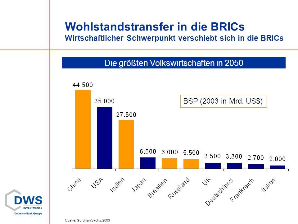 Quelle: Goldman Sachs, 2003 Wohlstandstransfer in die BRICs Wirtschaftlicher Schwerpunkt verschiebt sich in die BRICs In weniger als 40 Jahren werden BRICs ein höheres BSP haben als die G6-Staaten BSP (in Mrd.