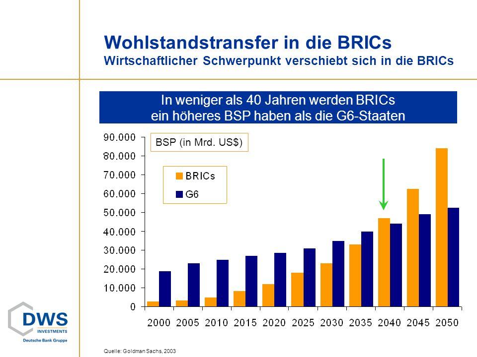 Quelle: Goldman Sachs, 2003 Wohlstandstransfer in die BRICs Wirtschaftlicher Schwerpunkt verschiebt sich in die BRICs In weniger als 40 Jahren werden