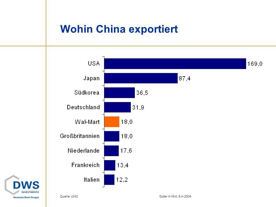Quelle: UNOGüter in Mrd. $ in 2004 Wohin China exportiert