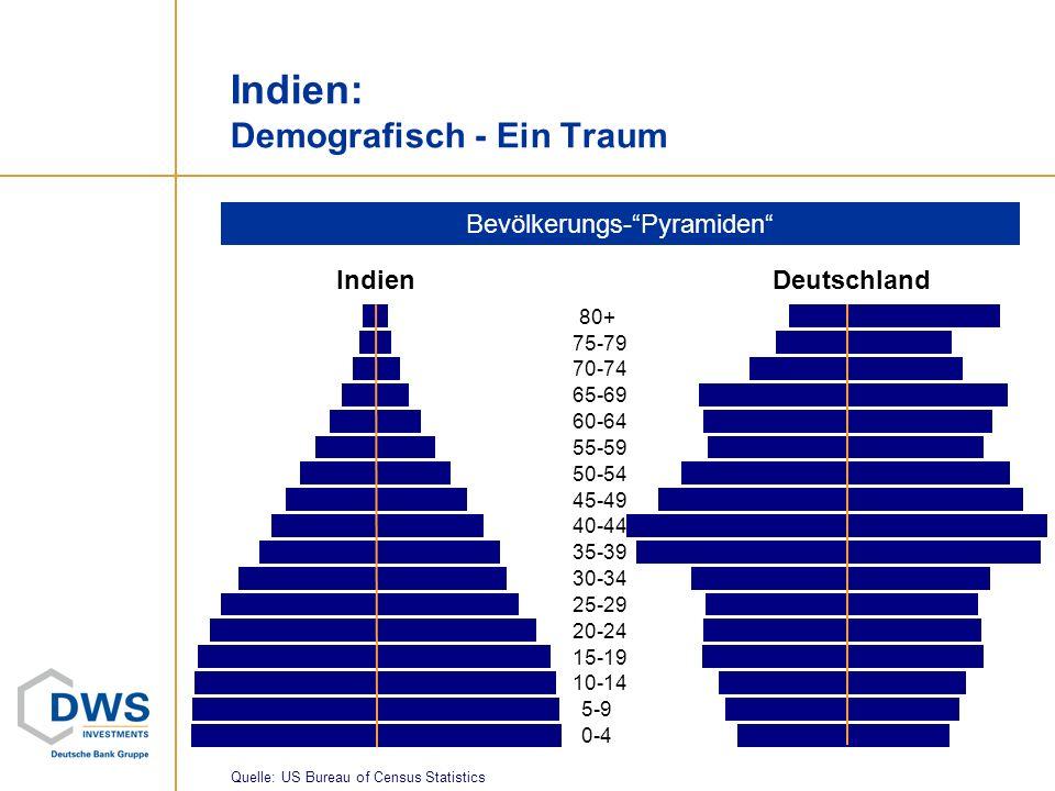 Indien: Demografisch - Ein Traum IndienDeutschland Bevölkerungs-Pyramiden 0-4 5-9 10-14 15-19 20-24 25-29 30-34 35-39 40-44 45-49 50-54 55-59 60-64 65
