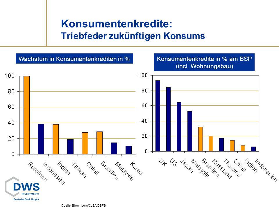 Konsumentenkredite: Triebfeder zukünftigen Konsums Quelle: Bloomberg/CLSA/DSFB Wachstum in Konsumentenkrediten in %Konsumentenkredite in % am BSP (inc