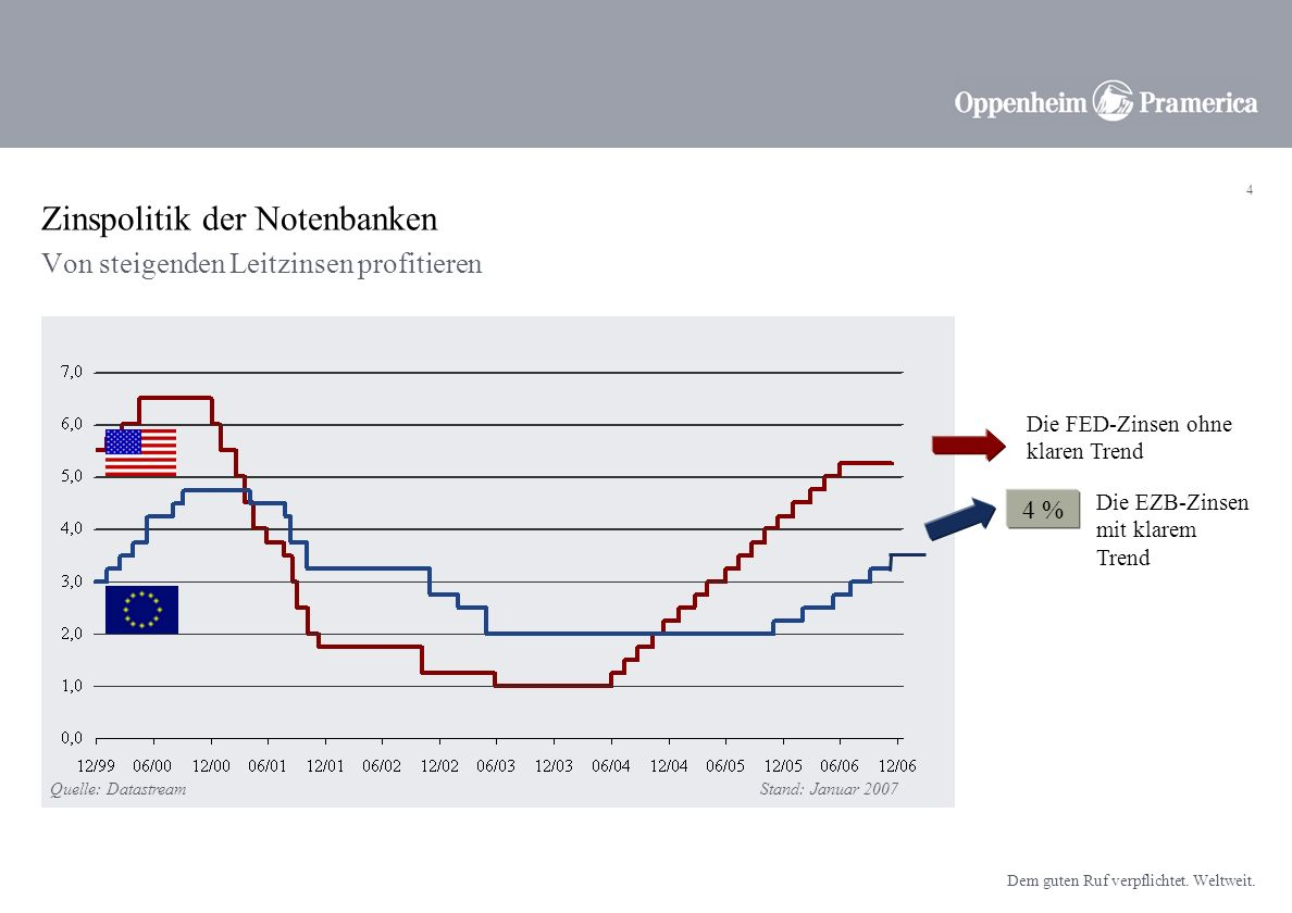 3 Dem guten Ruf verpflichtet. Weltweit. Die Bedeutung von Leitzinsen ist gestiegen Leitzinsen reflektieren den Geldmarktsatz - also den risikofreien Z