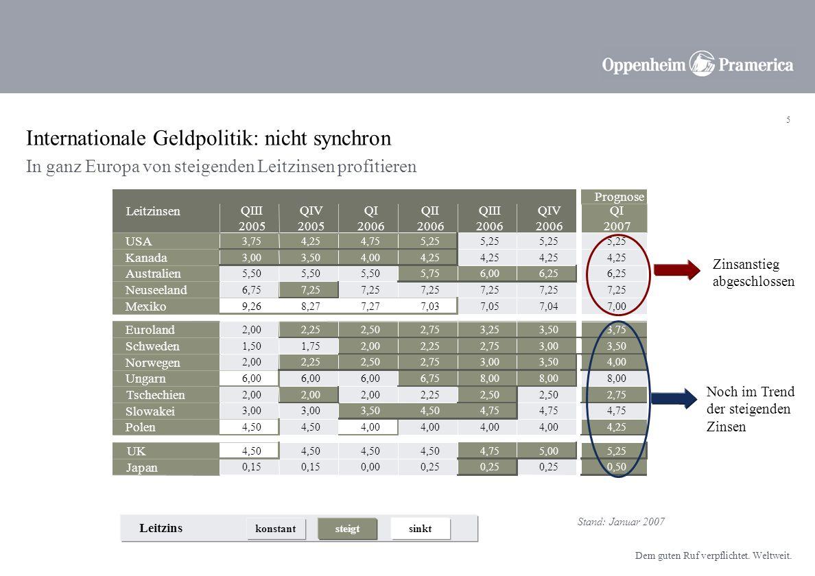 4 Dem guten Ruf verpflichtet. Weltweit. Zinspolitik der Notenbanken Von steigenden Leitzinsen profitieren Quelle: DatastreamStand: Januar 2007 Die FED