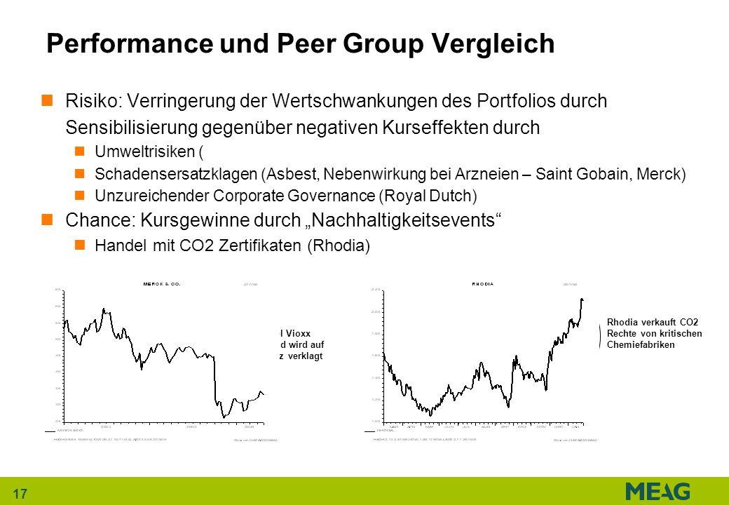 17 Performance und Peer Group Vergleich Risiko: Verringerung der Wertschwankungen des Portfolios durch Sensibilisierung gegenüber negativen Kurseffekt