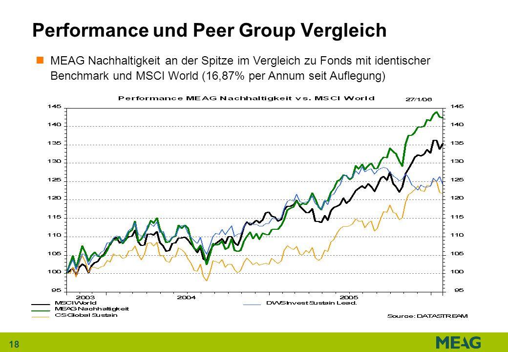18 Performance und Peer Group Vergleich MEAG Nachhaltigkeit an der Spitze im Vergleich zu Fonds mit identischer Benchmark und MSCI World (16,87% per A