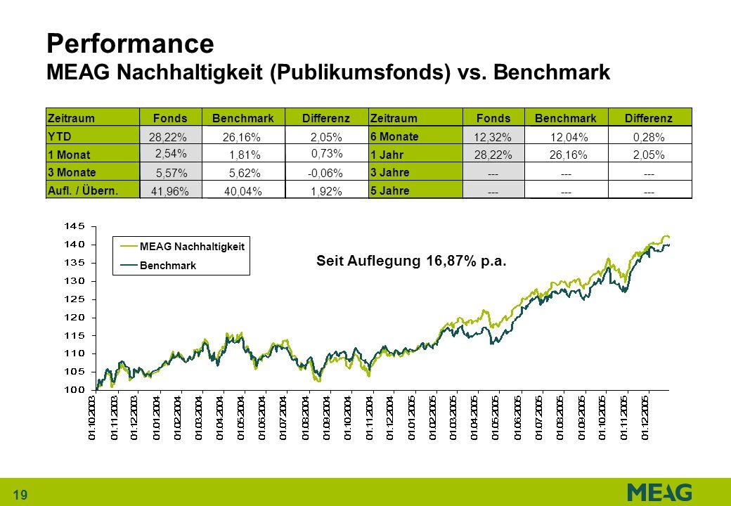 19 Performance MEAG Nachhaltigkeit (Publikumsfonds) vs. Benchmark Seit Auflegung 16,87% p.a. MEAG Nachhaltigkeit Benchmark ZeitraumFondsBenchmarkDiffe
