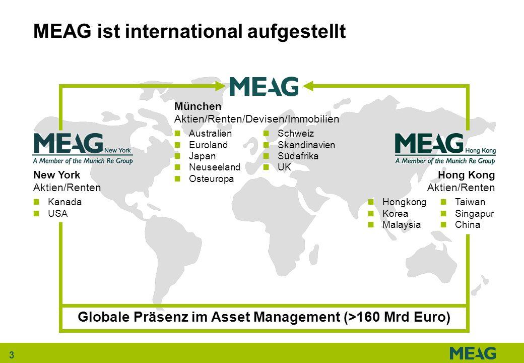 3 MEAG ist international aufgestellt München Aktien/Renten/Devisen/Immobilien New York Aktien/Renten Hong Kong Aktien/Renten Globale Präsenz im Asset
