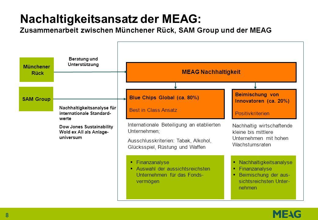 8 Nachaltigkeitsansatz der MEAG: Zusammenarbeit zwischen Münchener Rück, SAM Group und der MEAG Nachhaltigkeitsanalyse Finanzanalyse Beimischung der a
