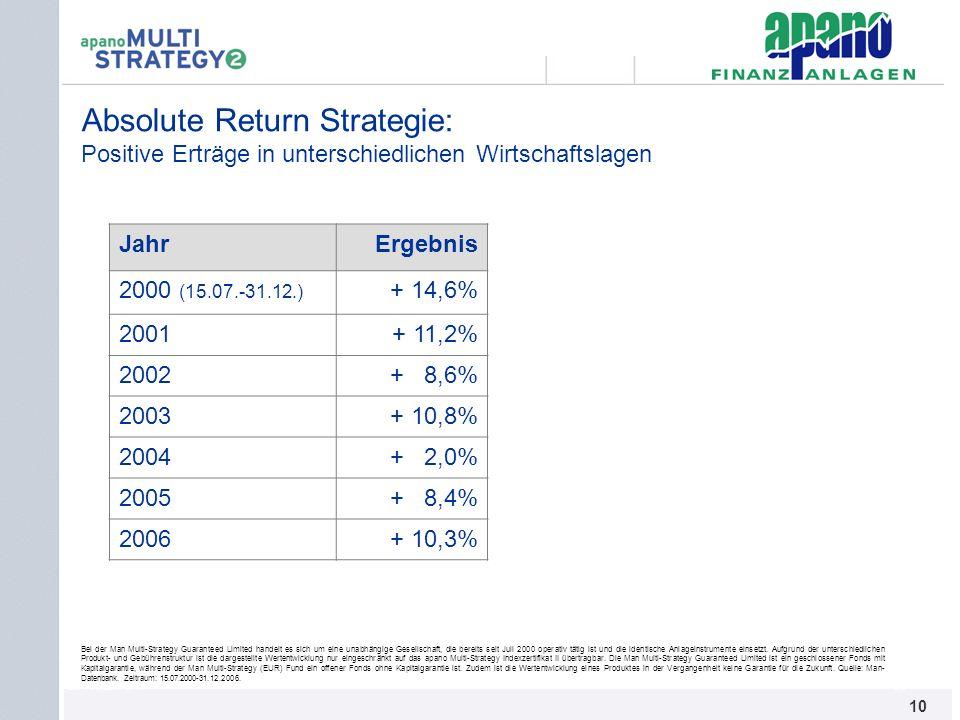 Das Netzwerk10 Absolute Return Strategie: Positive Erträge in unterschiedlichen Wirtschaftslagen JahrErgebnis 2000 (15.07.-31.12.) + 14,6% 2001+ 11,2%