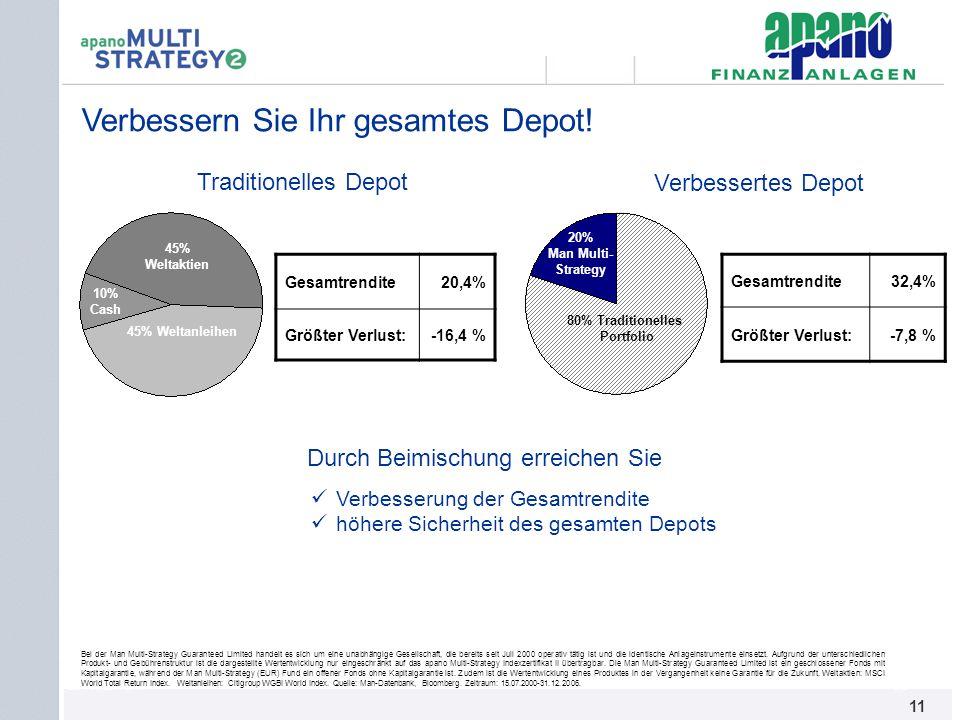 Das Netzwerk11 Verbessern Sie Ihr gesamtes Depot! 45% Weltaktien 45% Weltanleihen 10% Cash Traditionelles Depot 80% Traditionelles Portfolio 20% Man M