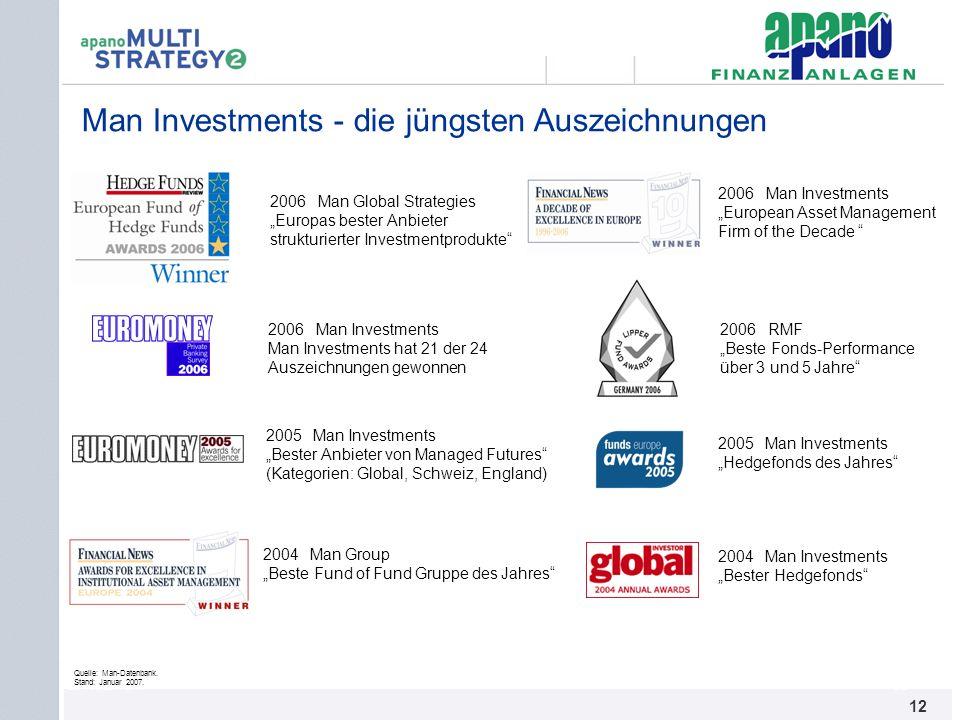 Das Netzwerk12 Man Investments - die jüngsten Auszeichnungen Quelle: Man-Datenbank. Stand: Januar 2007. 2006RMF Beste Fonds-Performance über 3 und 5 J