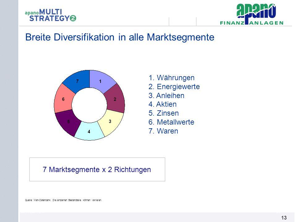 Das Netzwerk13 Breite Diversifikation in alle Marktsegmente 1. Währungen 2. Energiewerte 3. Anleihen 4. Aktien 5. Zinsen 6. Metallwerte 7. Waren Quell