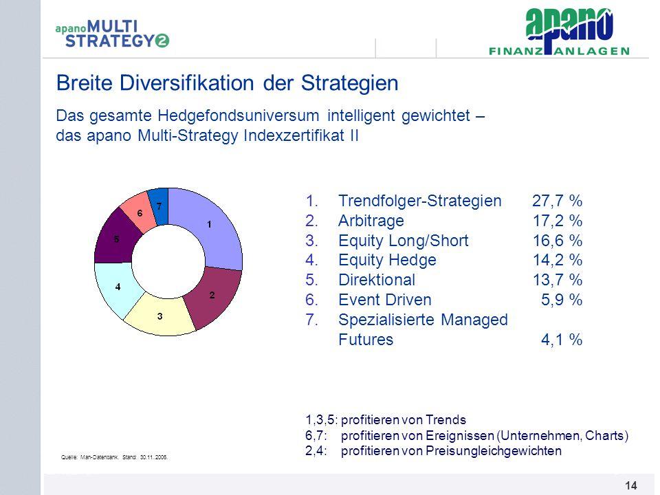 Das Netzwerk14 Breite Diversifikation der Strategien 1.Trendfolger-Strategien 27,7 % 2.Arbitrage 17,2 % 3.Equity Long/Short16,6 % 4.Equity Hedge14,2 %