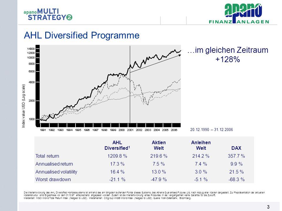 Das Netzwerk3 3 20.12.1990 – 31.12.2006 AHL Diversified 1 Aktien Welt Anleihen WeltDAX Total return1209.8 %219.6 %214.2 %357.7 % Annualised return17.3