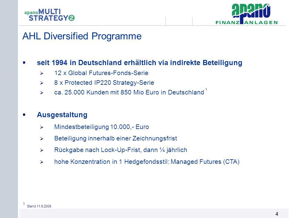 Das Netzwerk4 4 AHL Diversified Programme seit 1994 in Deutschland erhältlich via indirekte Beteiligung 12 x Global Futures-Fonds-Serie 8 x Protected
