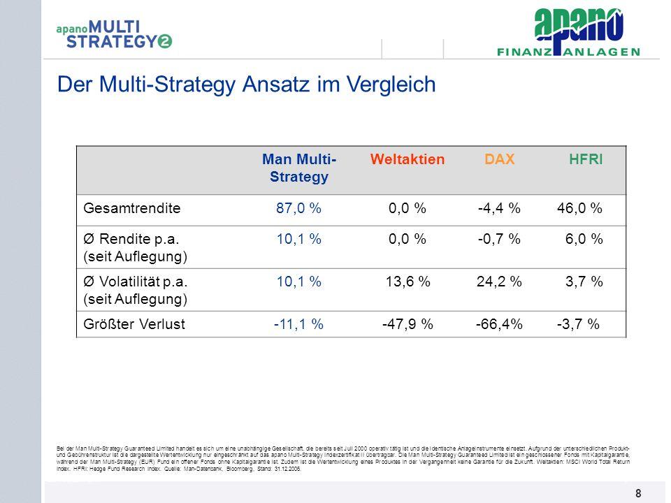 Das Netzwerk8 8 Man Multi- Strategy WeltaktienDAXHFRI Gesamtrendite87,0 %0,0 %-4,4 % 46,0 % Ø Rendite p.a. (seit Auflegung) 10,1 %0,0 %-0,7 % 6,0 % Ø