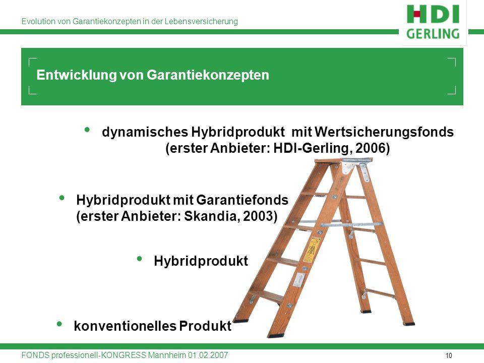 10 Evolution von Garantiekonzepten in der Lebensversicherung FONDS professionell-KONGRESS Mannheim 01.02.2007 Entwicklung von Garantiekonzepten konven