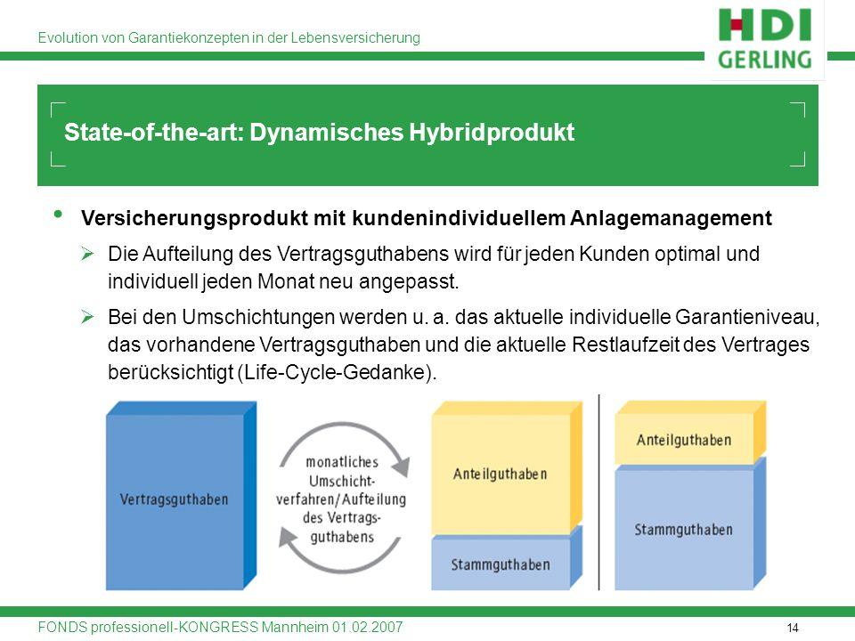 14 Evolution von Garantiekonzepten in der Lebensversicherung FONDS professionell-KONGRESS Mannheim 01.02.2007 State-of-the-art: Dynamisches Hybridprod