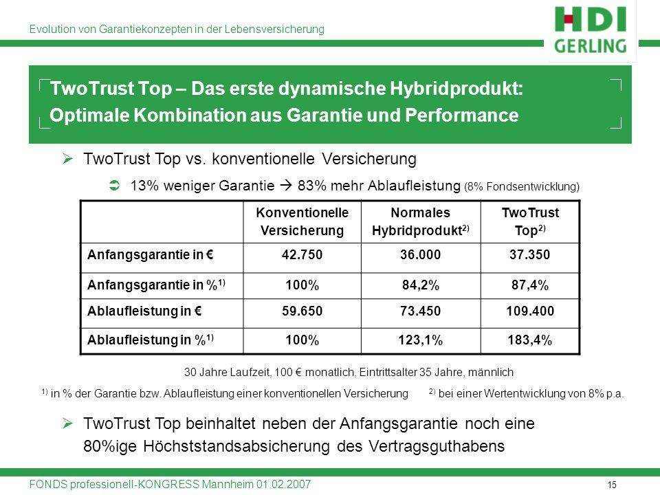 15 Evolution von Garantiekonzepten in der Lebensversicherung FONDS professionell-KONGRESS Mannheim 01.02.2007 TwoTrust Top vs. konventionelle Versiche