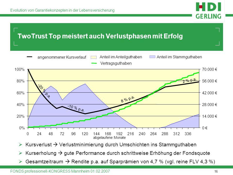 16 Evolution von Garantiekonzepten in der Lebensversicherung FONDS professionell-KONGRESS Mannheim 01.02.2007 Kursverlust Verlustminimierung durch Ums