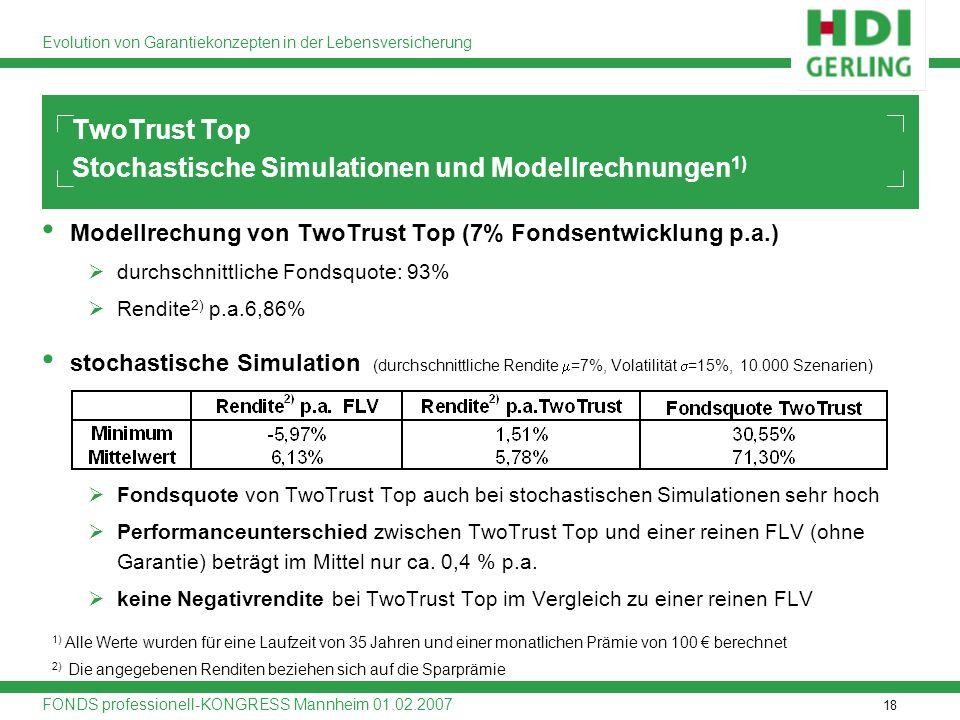 18 Evolution von Garantiekonzepten in der Lebensversicherung FONDS professionell-KONGRESS Mannheim 01.02.2007 Modellrechung von TwoTrust Top (7% Fonds