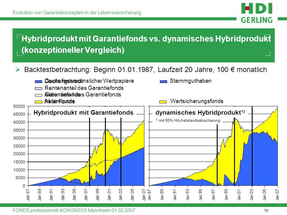 19 Evolution von Garantiekonzepten in der Lebensversicherung FONDS professionell-KONGRESS Mannheim 01.02.2007 Aktienquote Quote festverzinslicher Wert