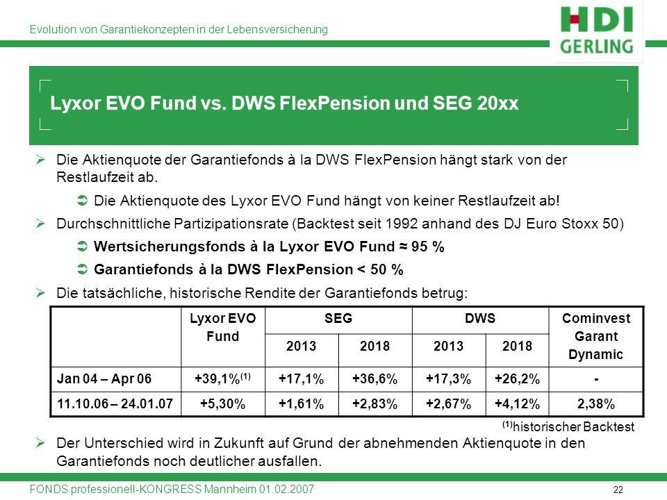 22 Evolution von Garantiekonzepten in der Lebensversicherung FONDS professionell-KONGRESS Mannheim 01.02.2007 Die Aktienquote der Garantiefonds à la D